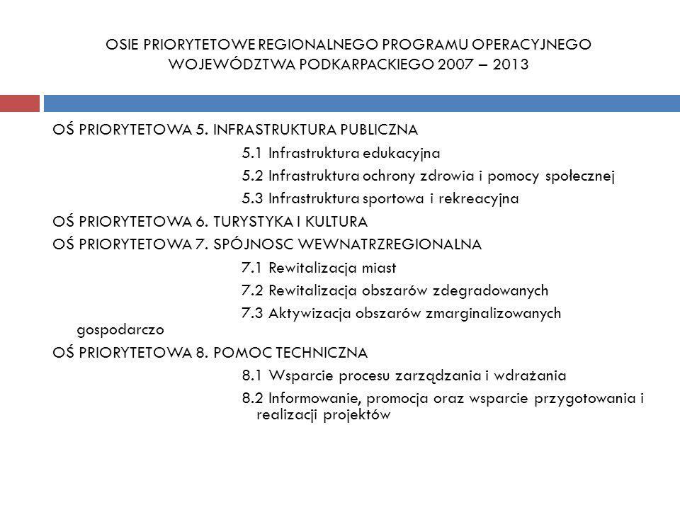 Działanie 5.3 – Infrastruktura sportowa i rekreacyjna Minimalna / maksymalna kwota wsparcia Schemat A maksymalna kwota wsparcia ze środków EFRR: 1,2 mln zł Schemat B maksymalna kwota wsparcia ze środków EFRR: 5 mln zł Nie dotyczy projektu wymienionego w Indykatywnym Planie Inwestycyjnym Instytucja Zarządzająca na etapie ogłaszania konkursu może zmienić lub wprowadzić dodatkowe limity wsparcia.