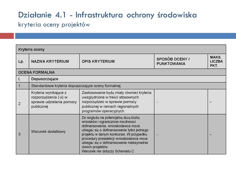 Działanie 4.1 - Infrastruktura ochrony środowiska kryteria oceny projektów