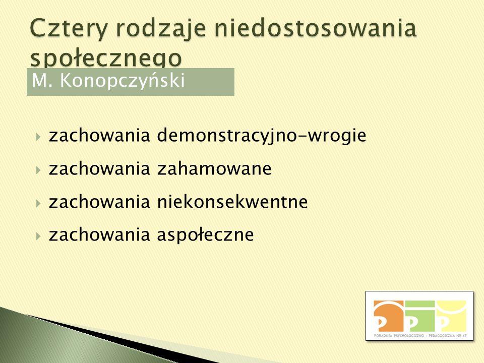 zachowania demonstracyjno-wrogie zachowania zahamowane zachowania niekonsekwentne zachowania aspołeczne M. Konopczyński