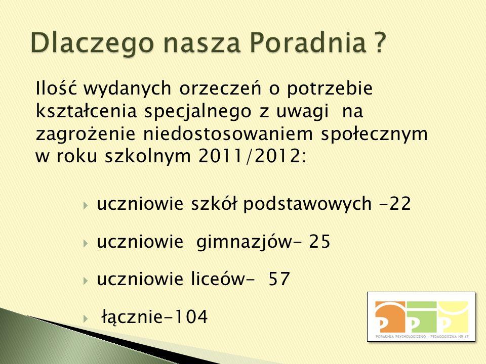 uczniowie szkół podstawowych -22 uczniowie gimnazjów- 25 uczniowie liceów- 57 łącznie-104 Ilość wydanych orzeczeń o potrzebie kształcenia specjalnego