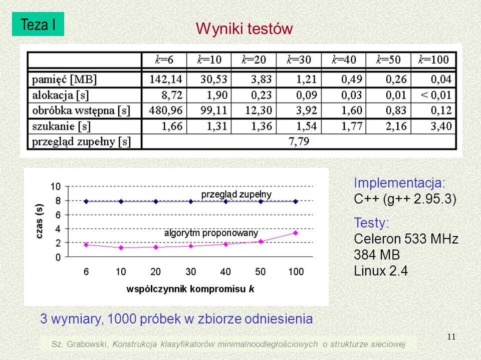 11 3 wymiary, 1000 próbek w zbiorze odniesienia Wyniki testów Implementacja: C++ (g++ 2.95.3) Testy: Celeron 533 MHz 384 MB Linux 2.4 Teza I Sz. Grabo