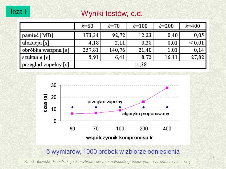 12 5 wymiarów, 1000 próbek w zbiorze odniesienia Teza I Wyniki testów, c.d. Sz. Grabowski, Konstrukcja klasyfikatorów minimalnoodległościowych o struk