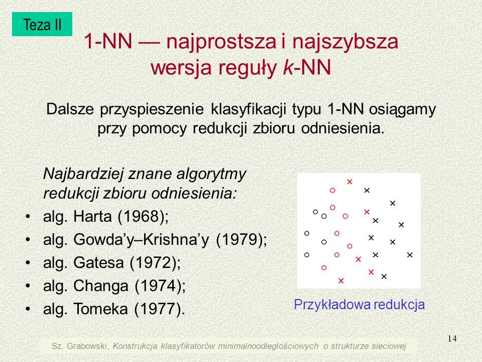 14 1-NN najprostsza i najszybsza wersja reguły k-NN Dalsze przyspieszenie klasyfikacji typu 1-NN osiągamy przy pomocy redukcji zbioru odniesienia. Naj