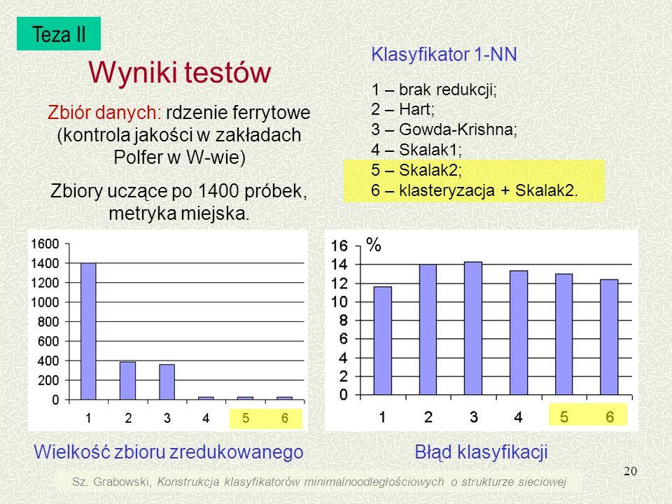 20 Klasyfikator 1-NN 1 – brak redukcji; 2 – Hart; 3 – Gowda-Krishna; 4 – Skalak1; 5 – Skalak2; 6 – klasteryzacja + Skalak2. Wielkość zbioru zredukowan