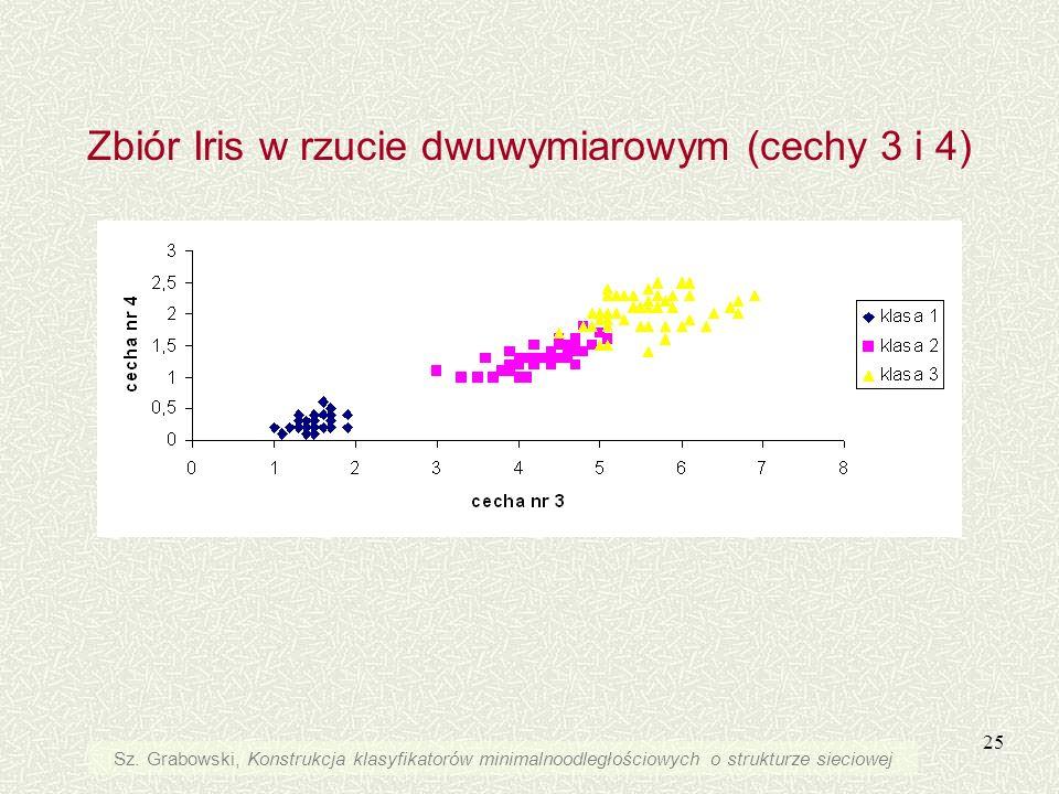 25 Zbiór Iris w rzucie dwuwymiarowym (cechy 3 i 4) Sz. Grabowski, Konstrukcja klasyfikatorów minimalnoodległościowych o strukturze sieciowej