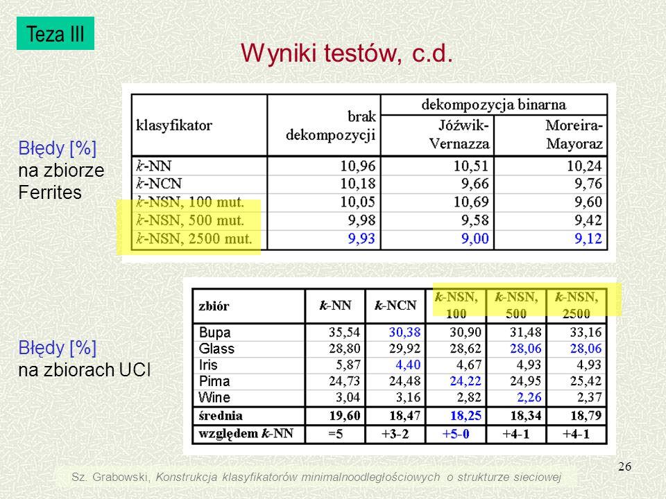 26 Błędy [%] na zbiorach UCI Teza III Sz. Grabowski, Konstrukcja klasyfikatorów minimalnoodległościowych o strukturze sieciowej Wyniki testów, c.d. Bł