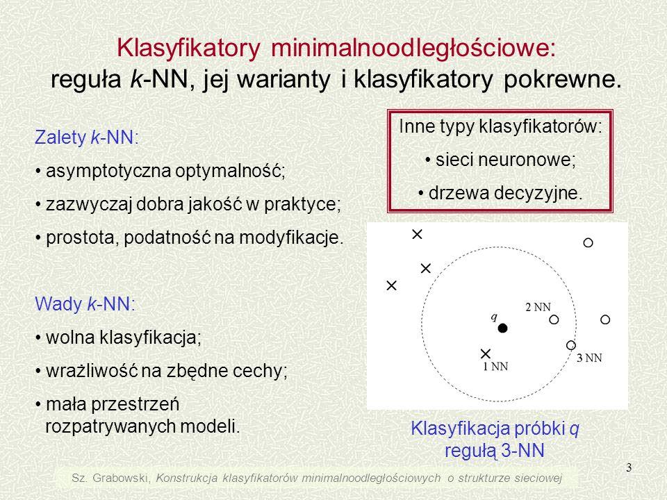 14 1-NN najprostsza i najszybsza wersja reguły k-NN Dalsze przyspieszenie klasyfikacji typu 1-NN osiągamy przy pomocy redukcji zbioru odniesienia.