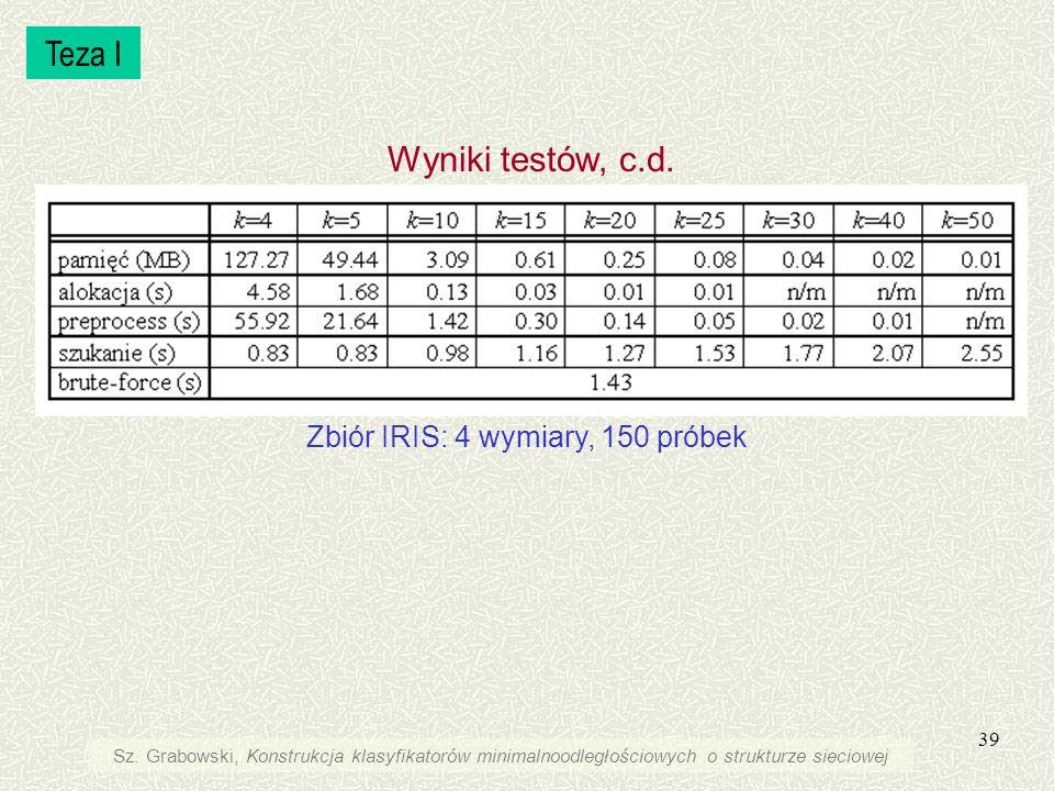 39 Teza I Wyniki testów, c.d. Zbiór IRIS: 4 wymiary, 150 próbek Sz. Grabowski, Konstrukcja klasyfikatorów minimalnoodległościowych o strukturze siecio