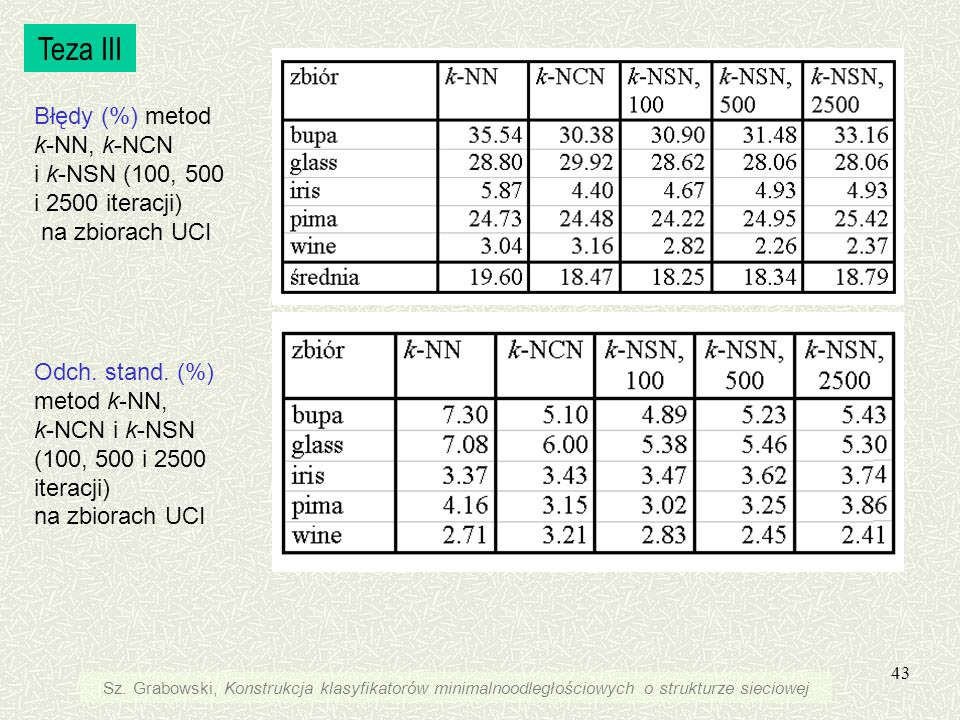 43 Błędy (%) metod k-NN, k-NCN i k-NSN (100, 500 i 2500 iteracji) na zbiorach UCI Odch. stand. (%) metod k-NN, k-NCN i k-NSN (100, 500 i 2500 iteracji