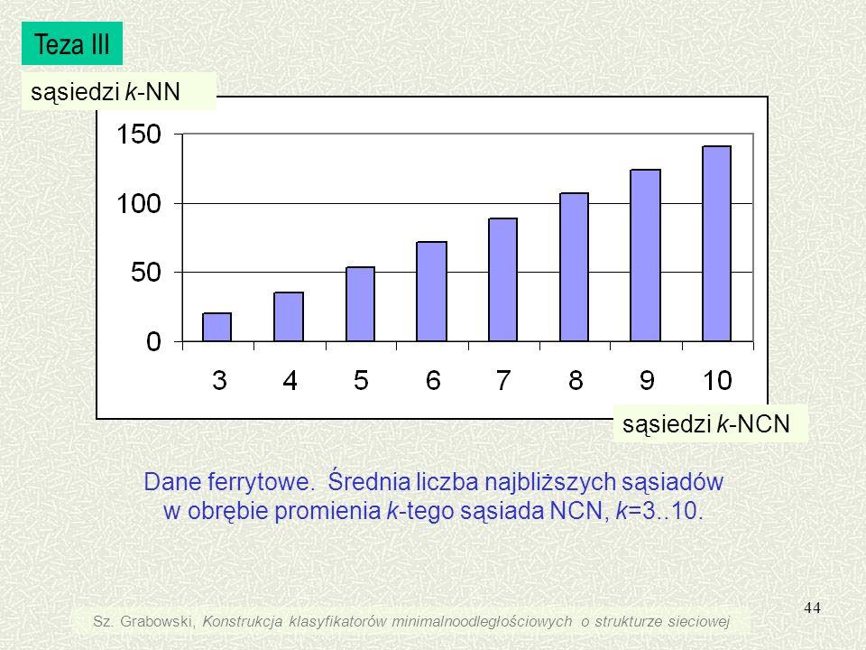 44 Dane ferrytowe. Średnia liczba najbliższych sąsiadów w obrębie promienia k-tego sąsiada NCN, k=3..10. Teza III Sz. Grabowski, Konstrukcja klasyfika