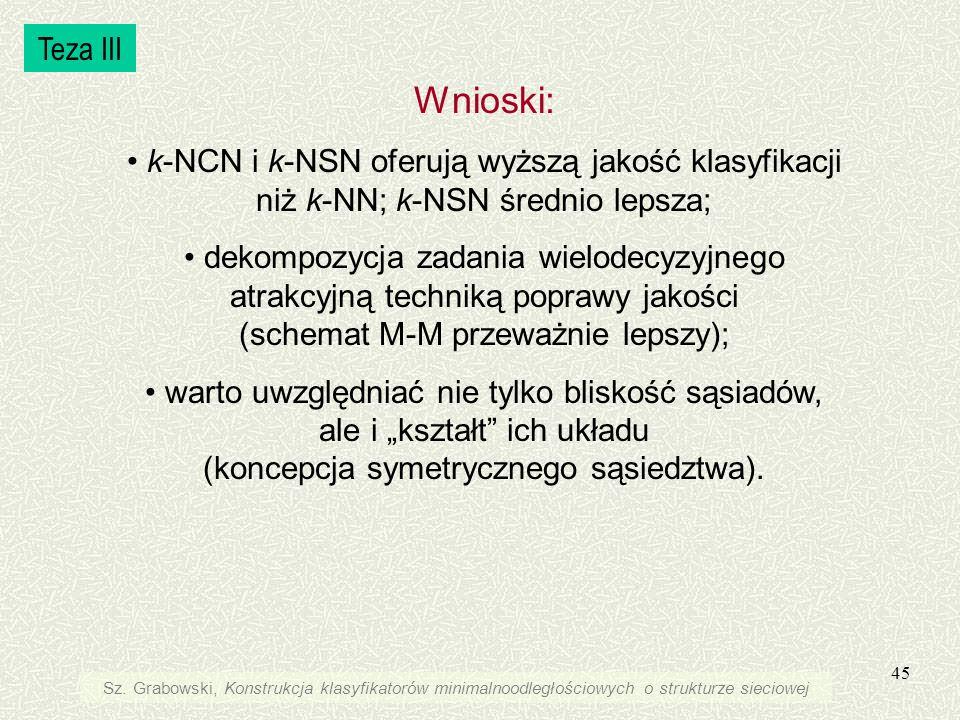 45 Wnioski: k-NCN i k-NSN oferują wyższą jakość klasyfikacji niż k-NN; k-NSN średnio lepsza; dekompozycja zadania wielodecyzyjnego atrakcyjną techniką