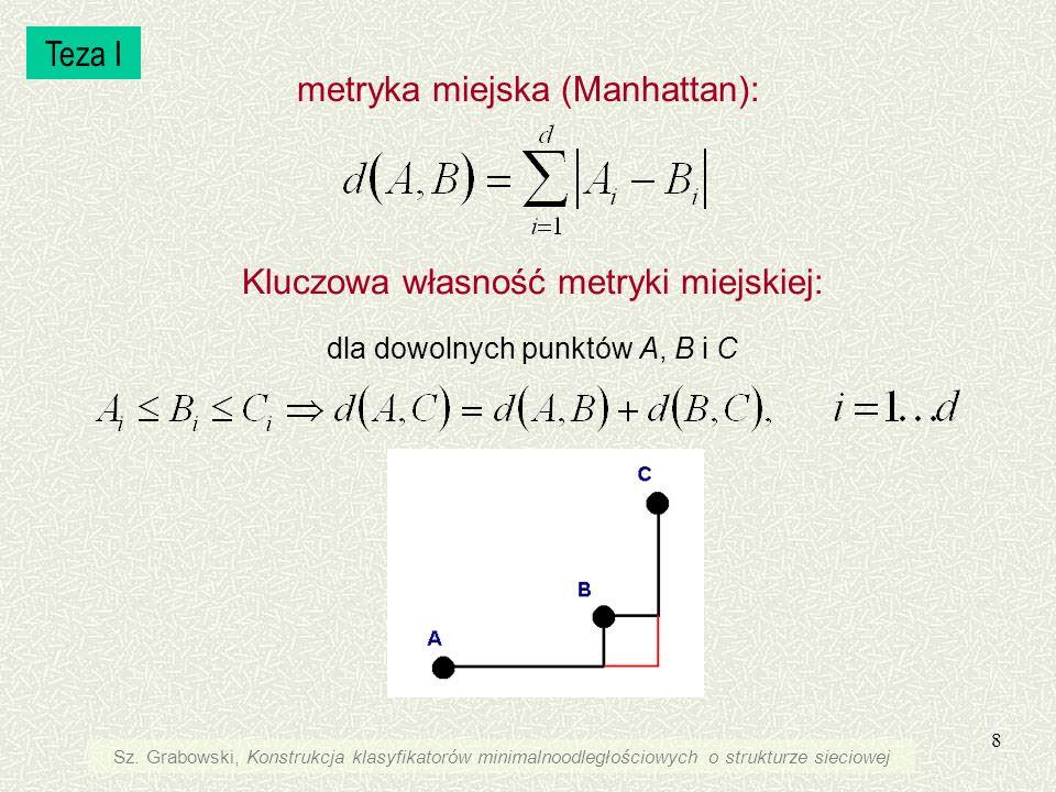 8 metryka miejska (Manhattan): Kluczowa własność metryki miejskiej: dla dowolnych punktów A, B i C Teza I Sz. Grabowski, Konstrukcja klasyfikatorów mi