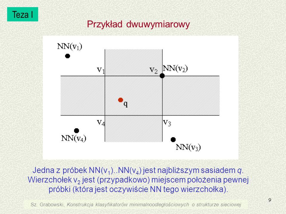9 Jedna z próbek NN(v 1 )..NN(v 4 ) jest najbliższym sasiadem q. Wierzchołek v 2 jest (przypadkowo) miejscem położenia pewnej próbki (która jest oczyw