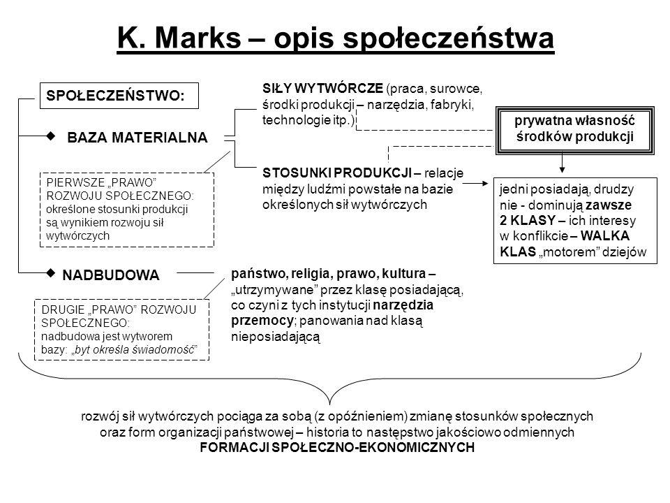 K. Marks – opis społeczeństwa SPOŁECZEŃSTWO: BAZA MATERIALNA SIŁY WYTWÓRCZE (praca, surowce, środki produkcji – narzędzia, fabryki, technologie itp.)