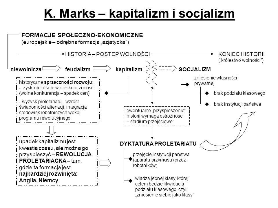 K. Marks – kapitalizm i socjalizm ewentualne przyspieszenie historii wymaga ostrożności – stadium przejściowe: DYKTATURA PROLETARIATU przejęcie instyt