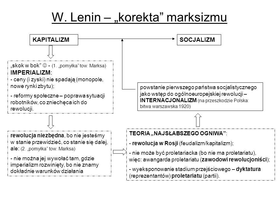 W. Lenin – korekta marksizmu KAPITALIZMSOCJALIZM skok w bok - (1. pomyłka tow. Marksa) IMPERIALIZM: - ceny (i zyski) nie spadają (monopole, nowe rynki