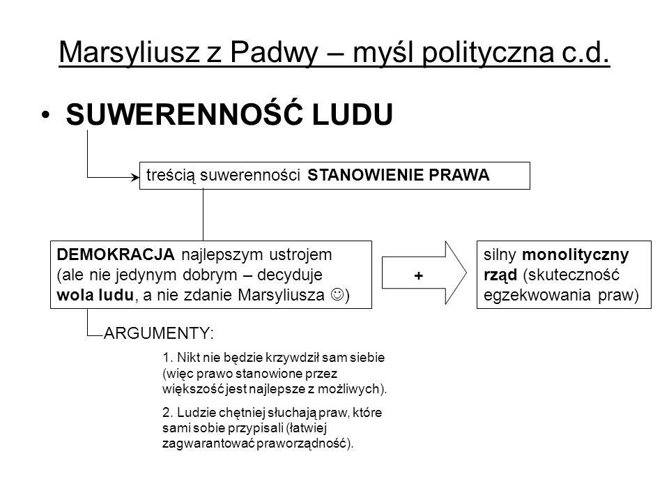 Marsyliusz z Padwy – myśl polityczna c.d. SUWERENNOŚĆ LUDU treścią suwerenności STANOWIENIE PRAWA DEMOKRACJA najlepszym ustrojem (ale nie jedynym dobr