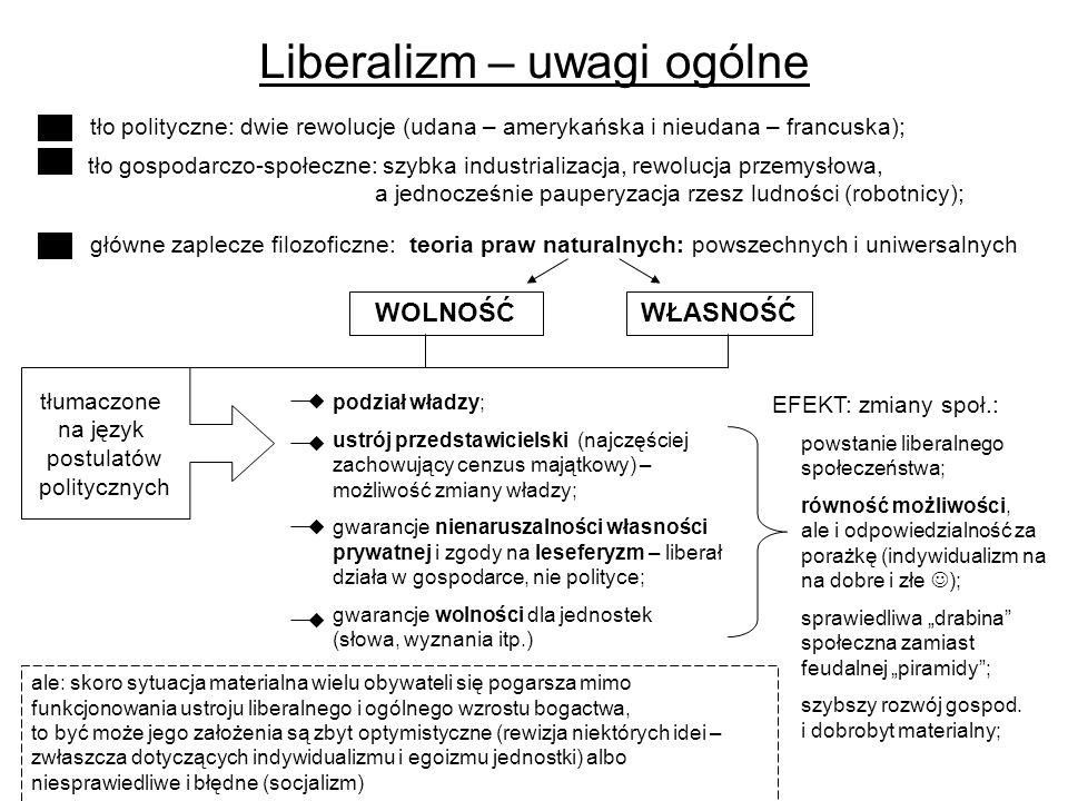 Liberalizm – uwagi ogólne tło polityczne: dwie rewolucje (udana – amerykańska i nieudana – francuska); podział władzy; ustrój przedstawicielski (najczęściej zachowujący cenzus majątkowy) – możliwość zmiany władzy; gwarancje nienaruszalności własności prywatnej i zgody na leseferyzm – liberał działa w gospodarce, nie polityce; gwarancje wolności dla jednostek (słowa, wyznania itp.) tło gospodarczo-społeczne: szybka industrializacja, rewolucja przemysłowa, a jednocześnie pauperyzacja rzesz ludności (robotnicy); główne zaplecze filozoficzne: teoria praw naturalnych: powszechnych i uniwersalnych WOLNOŚĆWŁASNOŚĆ tłumaczone na język postulatów politycznych EFEKT: zmiany społ.: powstanie liberalnego społeczeństwa; równość możliwości, ale i odpowiedzialność za porażkę (indywidualizm na na dobre i złe ); sprawiedliwa drabina społeczna zamiast feudalnej piramidy; szybszy rozwój gospod.
