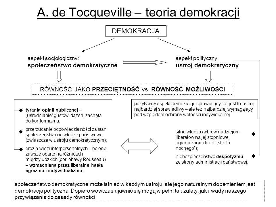 A. de Tocqueville – teoria demokracji społeczeństwo demokratyczne może istnieć w każdym ustroju, ale jego naturalnym dopełnieniem jest demokracja poli
