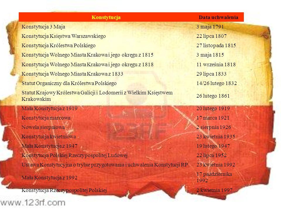 KonstytucjaData uchwalenia Konstytucja 3 Maja3 maja 1791 Konstytucja Księstwa Warszawskiego22 lipca 1807 Konstytucja Królestwa Polskiego27 listopada 1