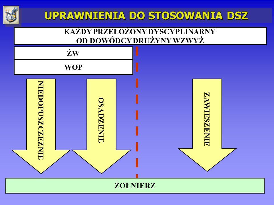 2 DZIAŁANIA WYCHOWAWCZE: zwrócenie uwagi rozmowa ostrzegawcza WSZCZĘCIE POSTĘPOWANIA DYSCYPLINARNEGO: odstąpienie od ukarania ukaranie DYSCYPLINARNE ŚRODKI ZAPOBIEGAWCZE: niedopuszczenie osadzenie zawieszenie NARUSZENIA DYSCYPLINY WOJSKOWEJ PRZEZ ŻOŁNIERZA REAGOWANIE DYSCYPLINARNE