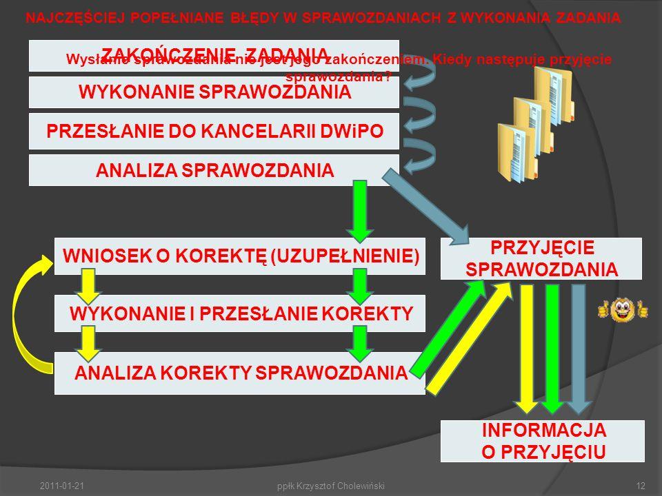 2011-01-21ppłk Krzysztof Cholewiński12 NAJCZĘŚCIEJ POPEŁNIANE BŁĘDY W SPRAWOZDANIACH Z WYKONANIA ZADANIA WYKONANIE SPRAWOZDANIA ZAKOŃCZENIE ZADANIA PRZESŁANIE DO KANCELARII DWiPO ANALIZA SPRAWOZDANIA PRZYJĘCIE SPRAWOZDANIA INFORMACJA O PRZYJĘCIU WNIOSEK O KOREKTĘ (UZUPEŁNIENIE) WYKONANIE I PRZESŁANIE KOREKTY ANALIZA KOREKTY SPRAWOZDANIA Wysłanie sprawozdania nie jest jego zakończeniem.