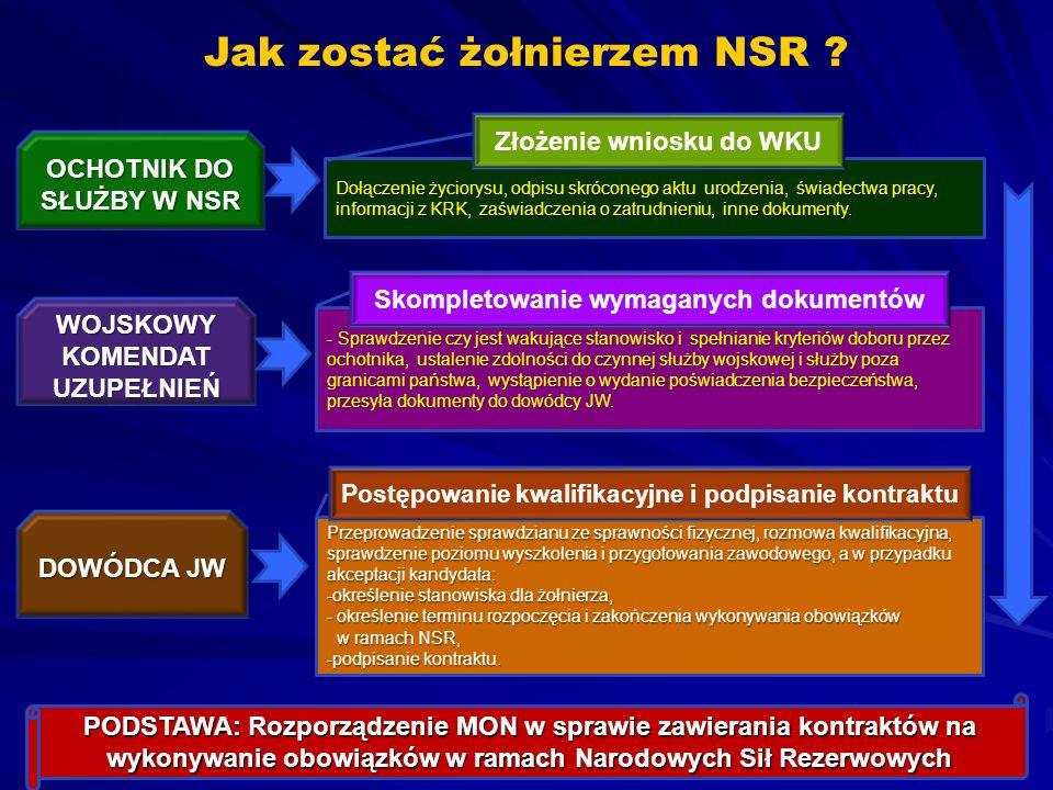 Jak zostać żołnierzem NSR ? Dołączenie życiorysu, odpisu skróconego aktu urodzenia, świadectwa pracy, informacji z KRK, zaświadczenia o zatrudnieniu,