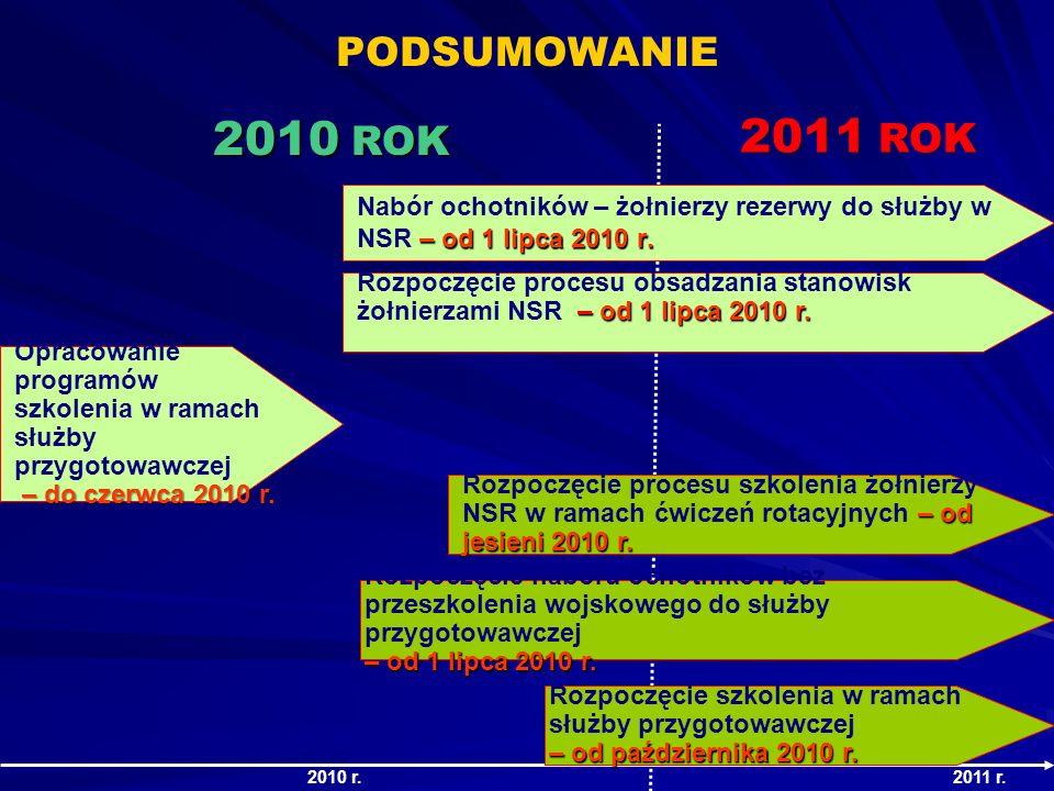PODSUMOWANIE – od 1 lipca 2010 r. Nabór ochotników – żołnierzy rezerwy do służby w NSR – od 1 lipca 2010 r. – od 1 lipca 2010 r. Rozpoczęcie procesu o