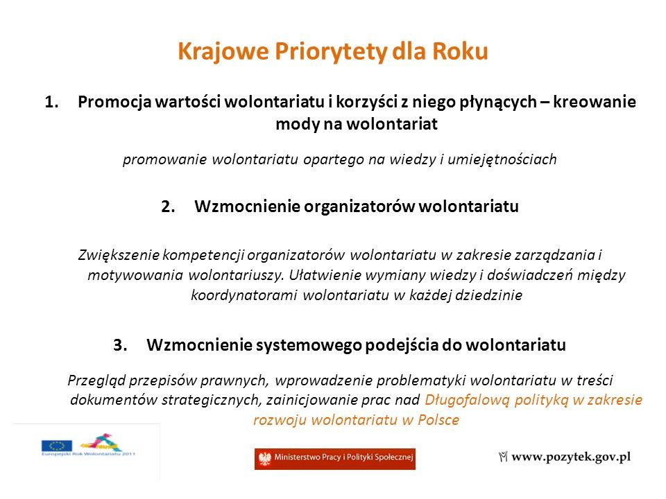 Możliwe obszary zaangażowania 1.Złożenie oferty w ramach Konkursu na projekty wspierające ERW 2.PO FIO 3.Pozyskanie patronatu MPIPS na okoliczność własnych działań 4.Nabór zgłoszeń do European Year of Volunteering Tour 2011 (Pawilon ERW 2011 w Polsce) w ramach obchodów Europejskiego Roku Wolontariatu 2011 w Polsce.