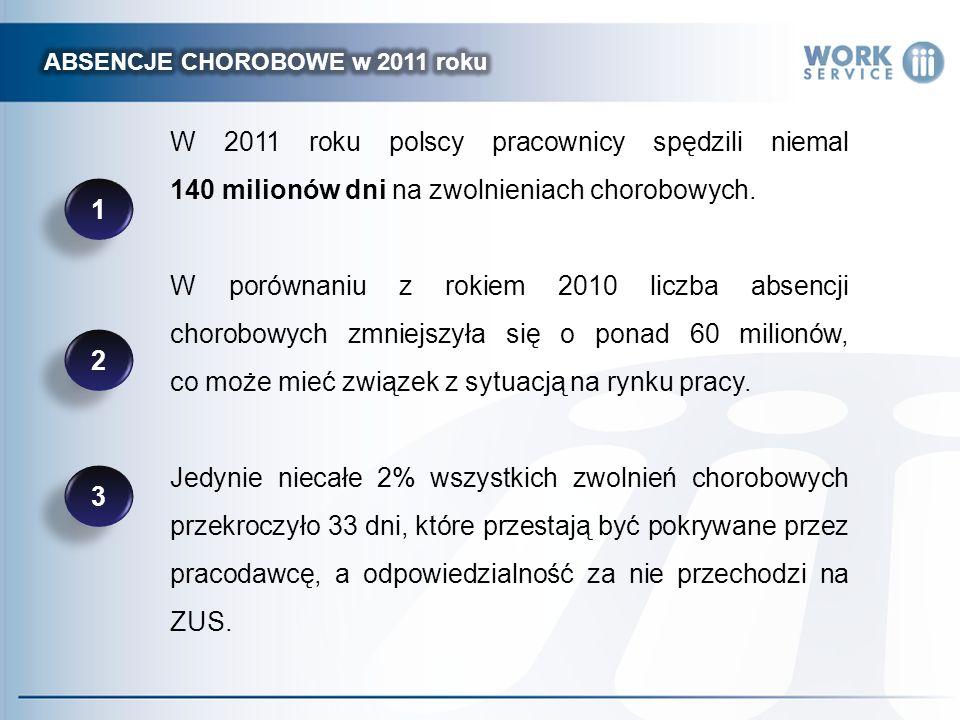 W 2011 roku polscy pracownicy spędzili niemal 140 milionów dni na zwolnieniach chorobowych. W porównaniu z rokiem 2010 liczba absencji chorobowych zmn