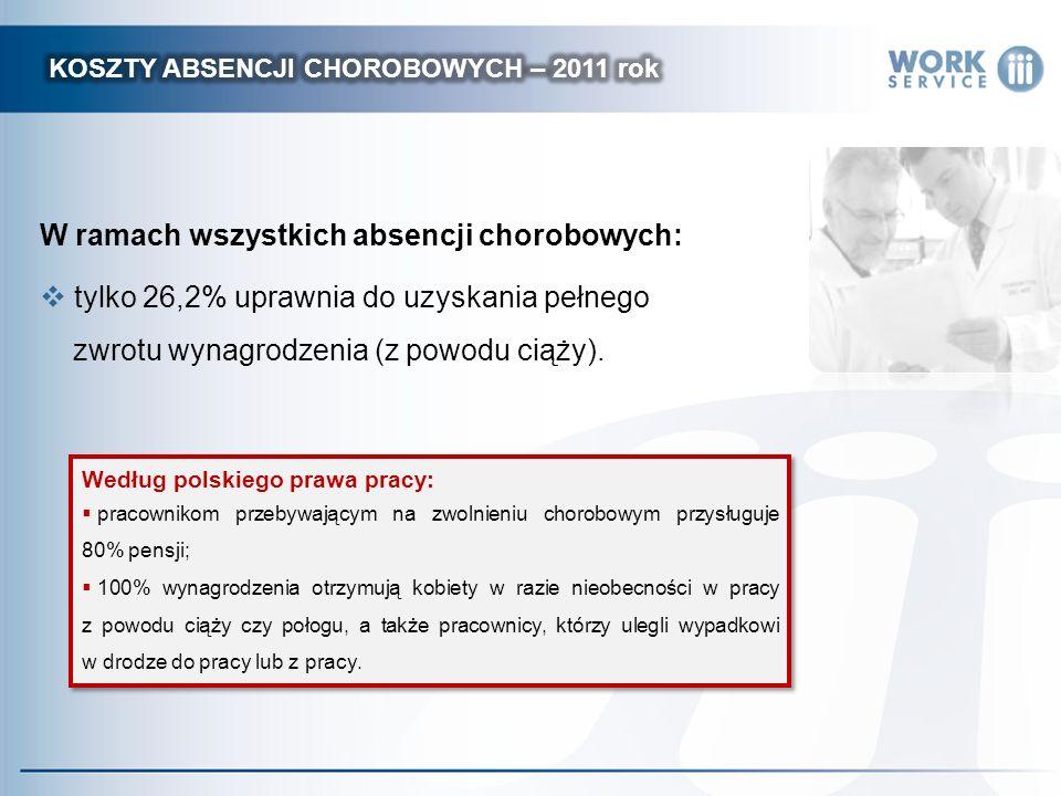 W ramach wszystkich absencji chorobowych: tylko 26,2% uprawnia do uzyskania pełnego zwrotu wynagrodzenia (z powodu ciąży).