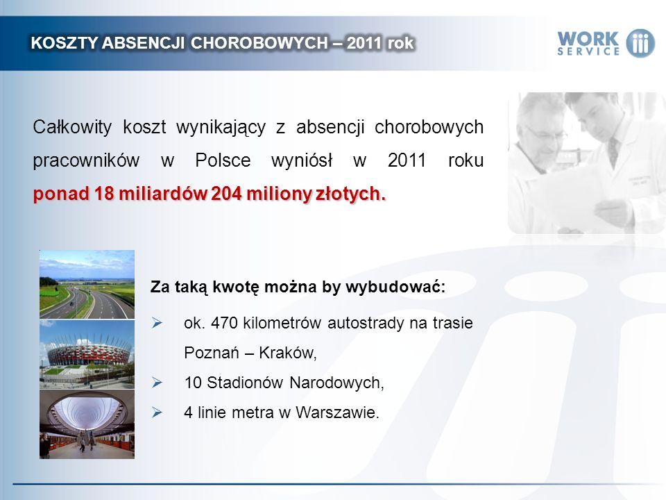 ponad 18 miliardów 204 miliony złotych. Całkowity koszt wynikający z absencji chorobowych pracowników w Polsce wyniósł w 2011 roku ponad 18 miliardów