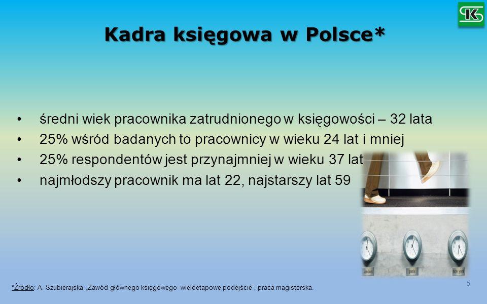 Kadra księgowa w Polsce* 5 średni wiek pracownika zatrudnionego w księgowości – 32 lata 25% wśród badanych to pracownicy w wieku 24 lat i mniej 25% re