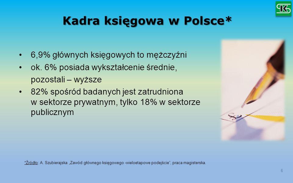 Kadra księgowa w Polsce* 6 6,9% głównych księgowych to mężczyźni ok. 6% posiada wykształcenie średnie, pozostali – wyższe 82% spośród badanych jest za