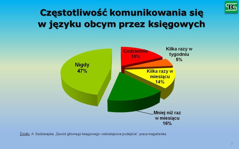 Częstotliwość komunikowania się w języku obcym przez księgowych 7 Źródło: A. Szubierajska Zawód głównego księgowego -wieloetapowe podejście, praca mag