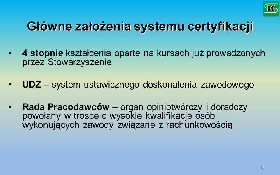 Główne założenia systemu certyfikacji 4 stopnie kształcenia oparte na kursach już prowadzonych przez Stowarzyszenie UDZ – system ustawicznego doskonal