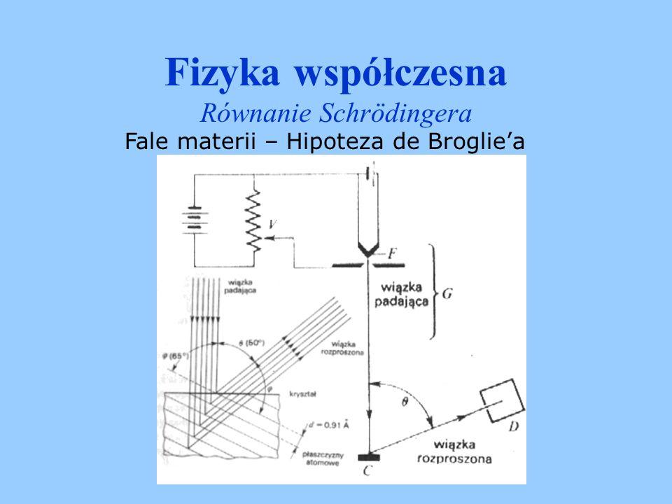 Fizyka współczesna Równanie Schrödingera Fale materii – Hipoteza de Brogliea Korpuskularno-falowe charakter metrii Tak samo jak z fotonem stowarzyszona jest pewna fala która rządzi jego ruchem tak i cząstce materialnej przypisana jest pewna fala materii.