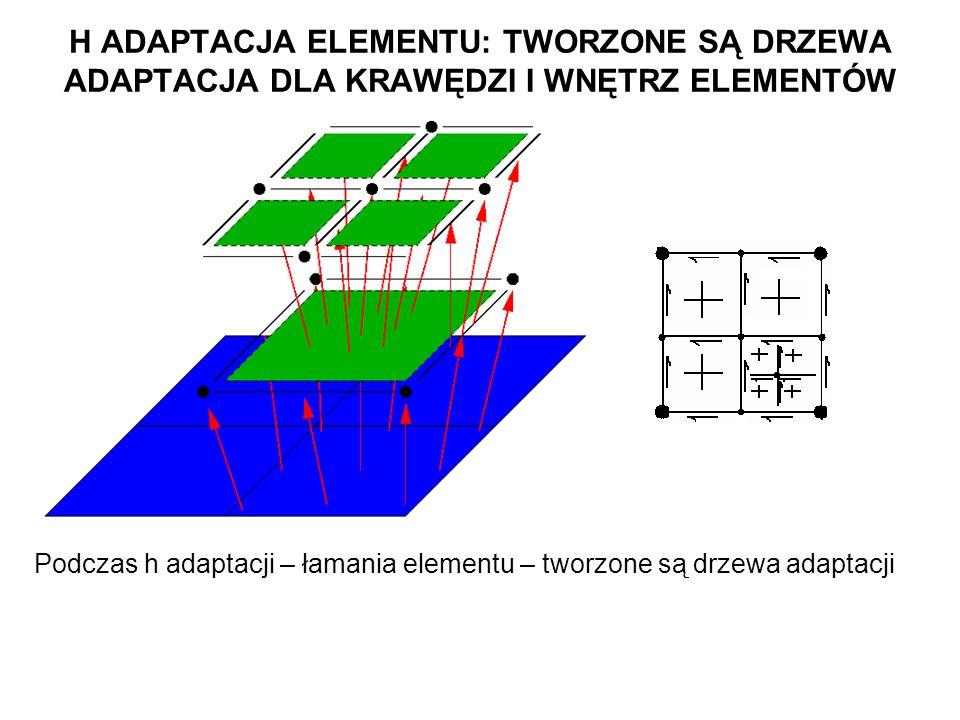 H ADAPTACJA ELEMENTU: TWORZONE SĄ DRZEWA ADAPTACJA DLA KRAWĘDZI I WNĘTRZ ELEMENTÓW Podczas h adaptacji – łamania elementu – tworzone są drzewa adaptacji