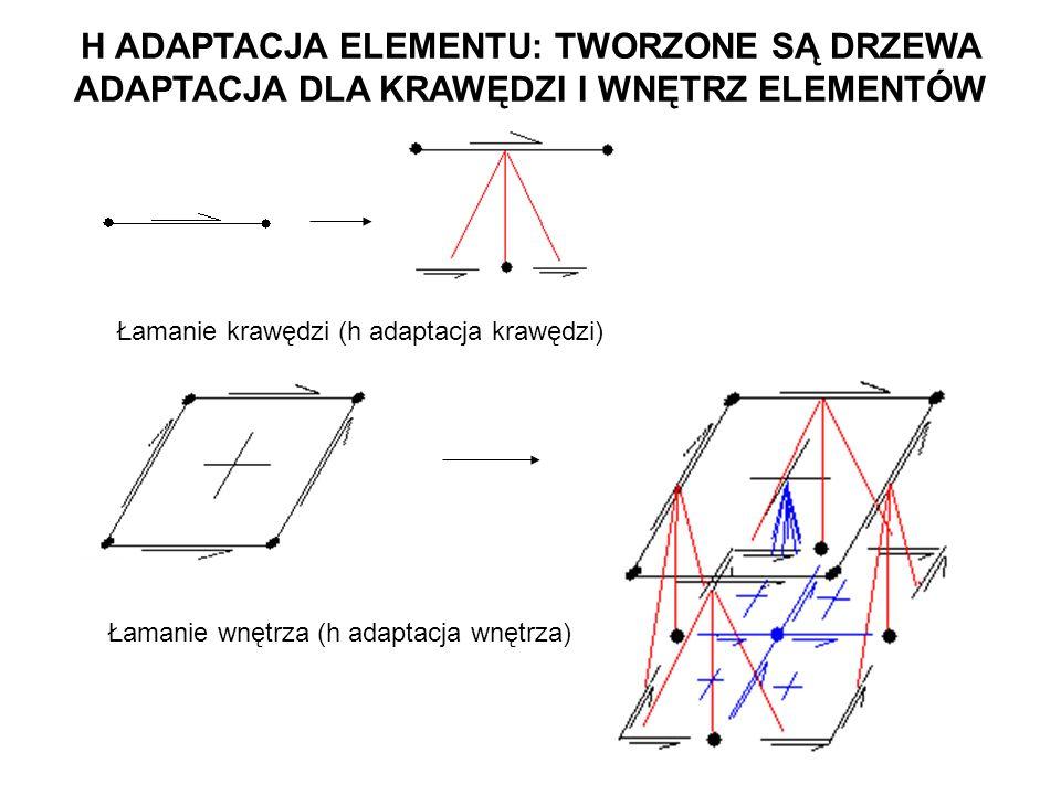 Łamanie krawędzi (h adaptacja krawędzi) Łamanie wnętrza (h adaptacja wnętrza) H ADAPTACJA ELEMENTU: TWORZONE SĄ DRZEWA ADAPTACJA DLA KRAWĘDZI I WNĘTRZ ELEMENTÓW