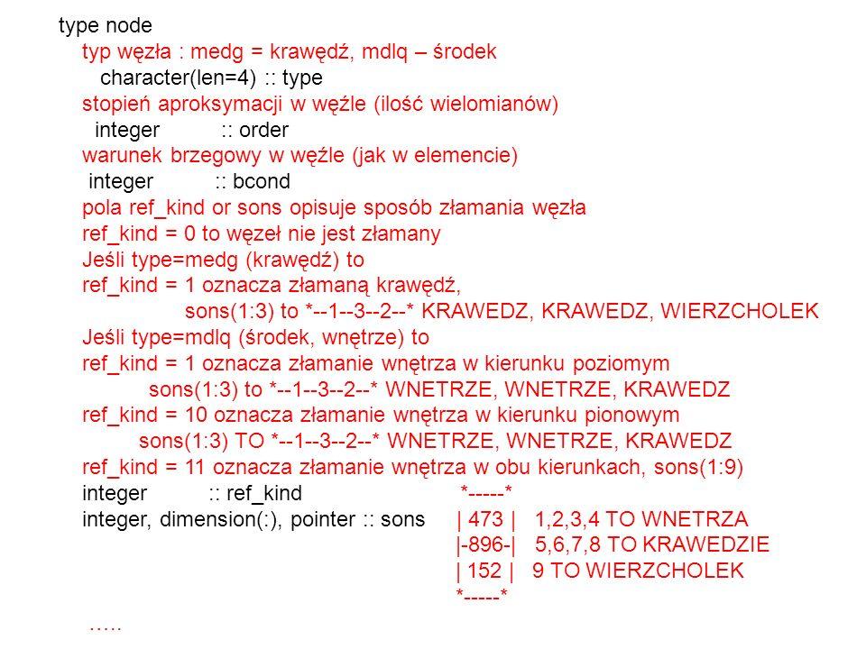 type node typ węzła : medg = krawędź, mdlq – środek character(len=4) :: type stopień aproksymacji w węźle (ilość wielomianów) integer :: order warunek brzegowy w węźle (jak w elemencie) integer :: bcond pola ref_kind or sons opisuje sposób złamania węzła ref_kind = 0 to węzeł nie jest złamany Jeśli type=medg (krawędź) to ref_kind = 1 oznacza złamaną krawędź, sons(1:3) to *--1--3--2--* KRAWEDZ, KRAWEDZ, WIERZCHOLEK Jeśli type=mdlq (środek, wnętrze) to ref_kind = 1 oznacza złamanie wnętrza w kierunku poziomym sons(1:3) to *--1--3--2--* WNETRZE, WNETRZE, KRAWEDZ ref_kind = 10 oznacza złamanie wnętrza w kierunku pionowym sons(1:3) TO *--1--3--2--* WNETRZE, WNETRZE, KRAWEDZ ref_kind = 11 oznacza złamanie wnętrza w obu kierunkach, sons(1:9) integer :: ref_kind *-----* integer, dimension(:), pointer :: sons | 473 | 1,2,3,4 TO WNETRZA |-896-| 5,6,7,8 TO KRAWEDZIE | 152 | 9 TO WIERZCHOLEK *-----* …..