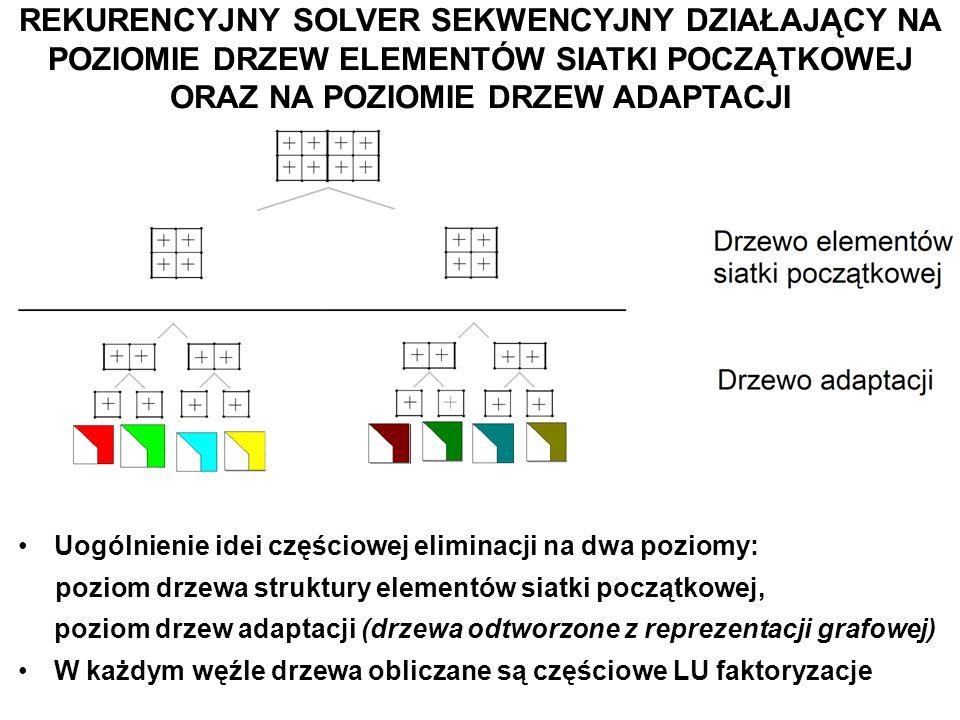 REKURENCYJNY SOLVER SEKWENCYJNY DZIAŁAJĄCY NA POZIOMIE DRZEW ELEMENTÓW SIATKI POCZĄTKOWEJ ORAZ NA POZIOMIE DRZEW ADAPTACJI Uogólnienie idei częściowej eliminacji na dwa poziomy: poziom drzewa struktury elementów siatki początkowej, poziom drzew adaptacji (drzewa odtworzone z reprezentacji grafowej) W każdym węźle drzewa obliczane są częściowe LU faktoryzacje