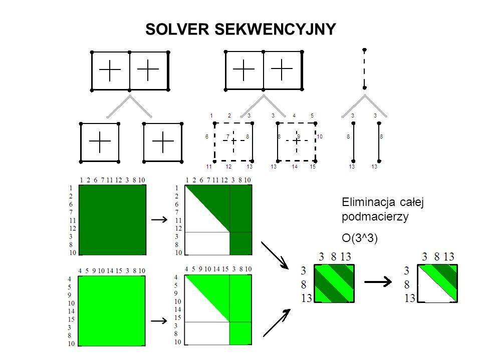 SOLVER SEKWENCYJNY Eliminacja całej podmacierzy O(3^3)