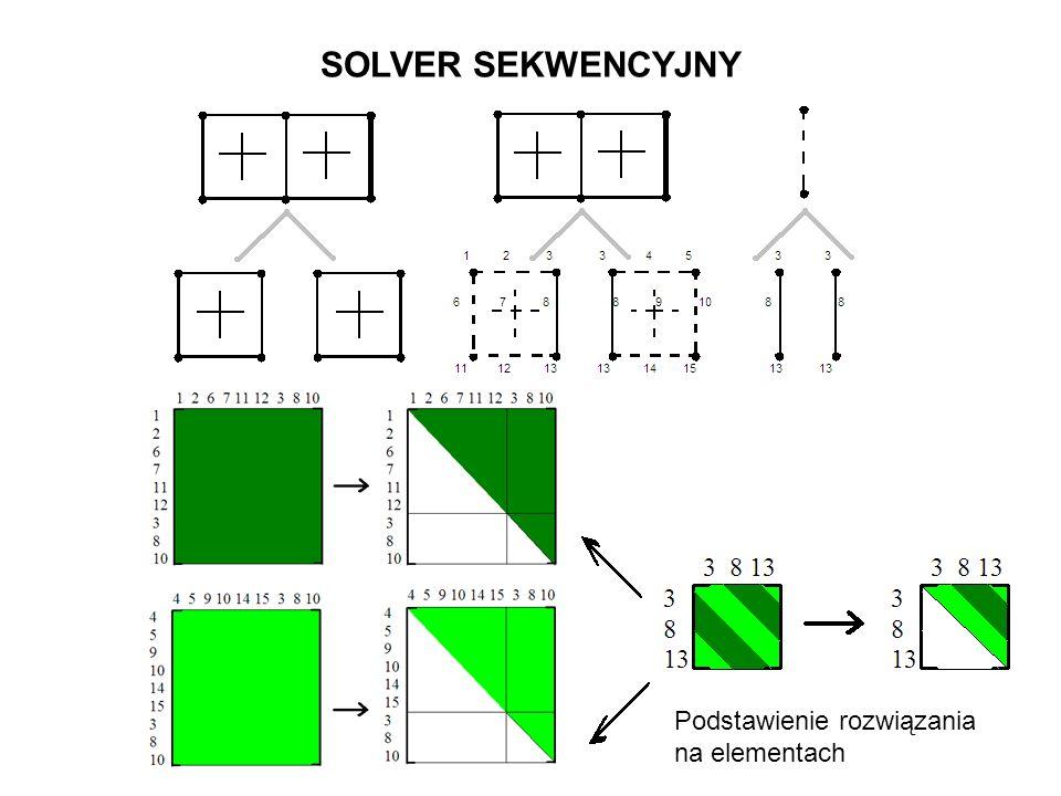 SOLVER SEKWENCYJNY Podstawienie rozwiązania na elementach