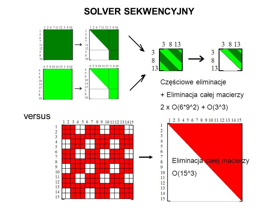SOLVER SEKWENCYJNY versus Eliminacja całej macierzy O(15^3) Częściowe eliminacje + Eliminacja całej macierzy 2 x O(6*9^2) + O(3^3)