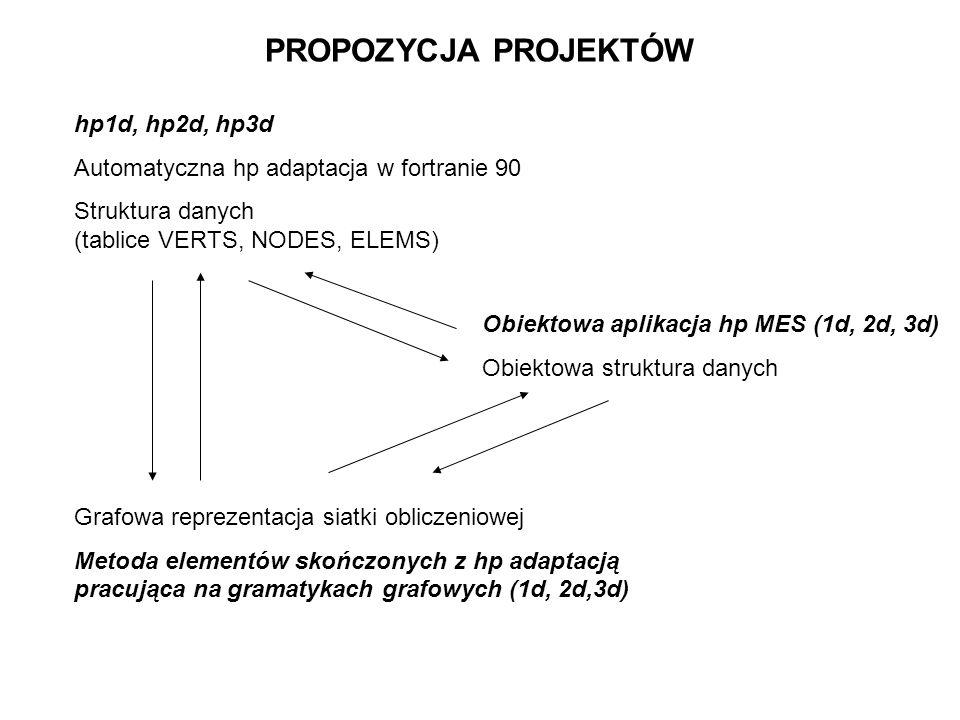 hp1d, hp2d, hp3d Automatyczna hp adaptacja w fortranie 90 Struktura danych (tablice VERTS, NODES, ELEMS) Grafowa reprezentacja siatki obliczeniowej Me