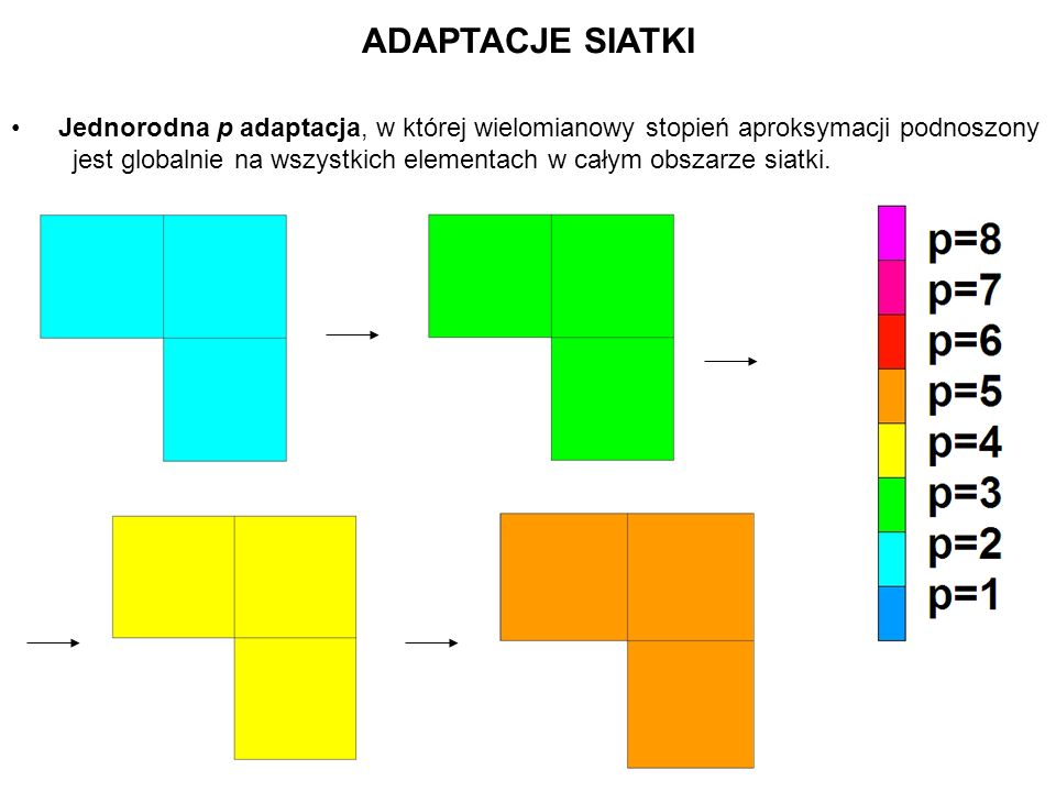 ADAPTACJE SIATKI Jednorodna p adaptacja, w której wielomianowy stopień aproksymacji podnoszony jest globalnie na wszystkich elementach w całym obszarz