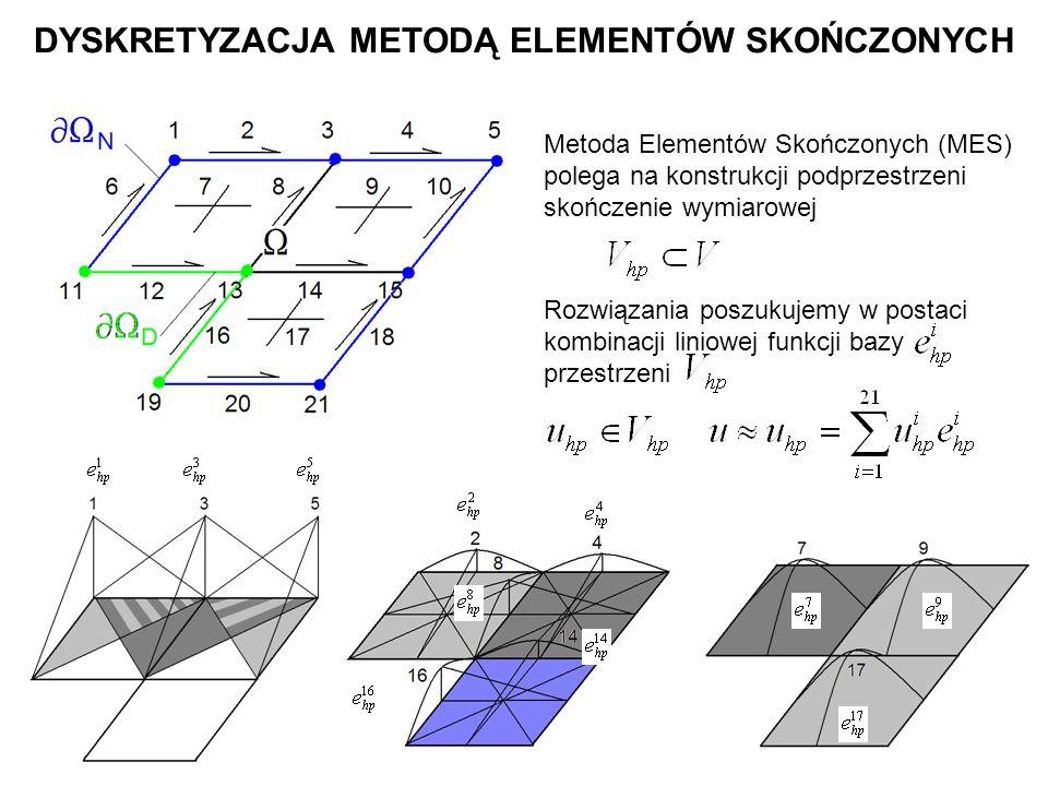 Współczynniki (zwane stopniami swobody) otrzymujemy w następujący sposób: Wstawiamy aproksymacje rozwiązania do sformułowania słabego (wariacyjnego) a za funkcje testujące poszczególne funkcje bazowe Następnie rozwiązujemy uzyskany w ten sposób układ równań linowych DYSKRETYZACJA METODĄ ELEMENTÓW SKOŃCZONYCH (poszukiwane ) Sformułowanie MES