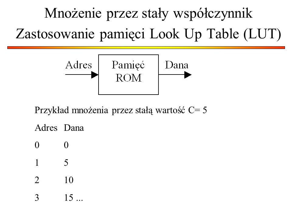 Mnożenie przez stały współczynnik Zastosowanie pamięci Look Up Table (LUT) Przykład mnożenia przez stałą wartość C= 5 AdresDana0 15 210 315...