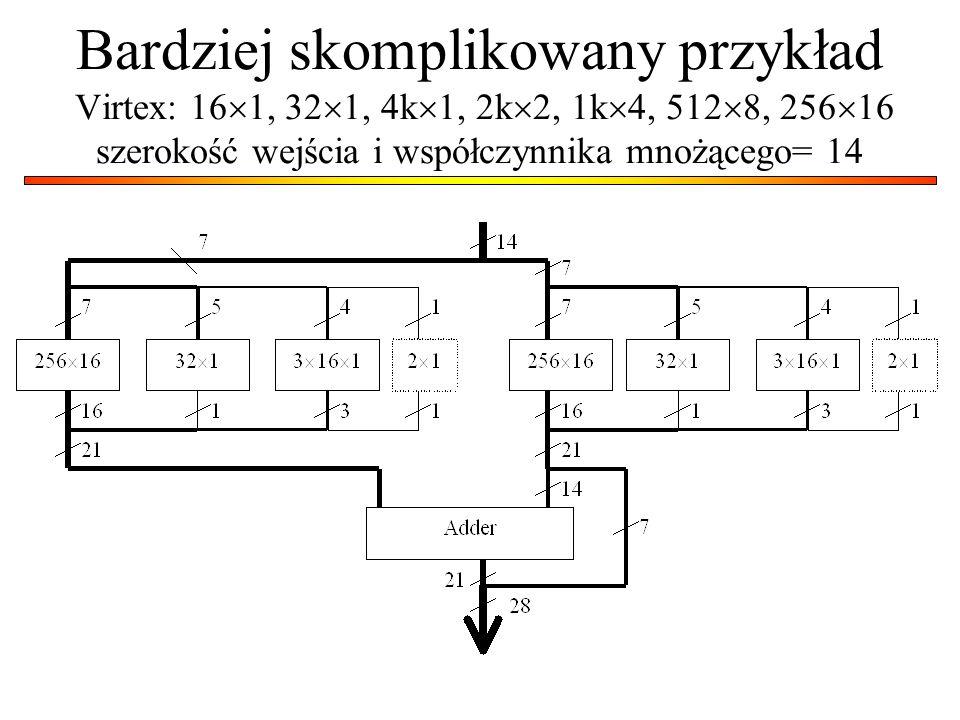 Bardziej skomplikowany przykład Virtex: 16 1, 32 1, 4k 1, 2k 2, 1k 4, 512 8, 256 16 szerokość wejścia i współczynnika mnożącego= 14