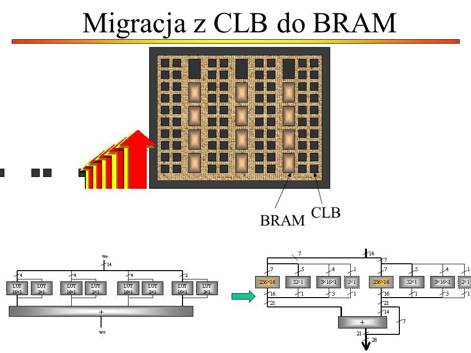 Migracja z CLB do BRAM CLB BRAM